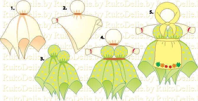 схема выполнения веппской тряпичной куклы